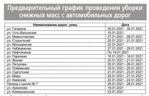Середина второго зимнего месяца - это по календарю. А фактически зима в Нефтеюганске началась уже в октябре, когда впервые обильно выпал снег.  Несмотря на ежегодную подготовку городских служб к зимнему сезону, работы у коммунальщиков невпроворот.